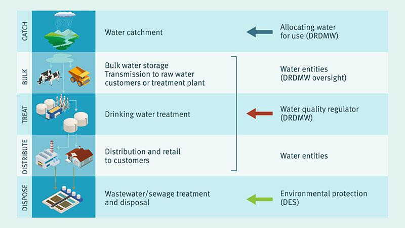 Water management responsibilities in Queensland