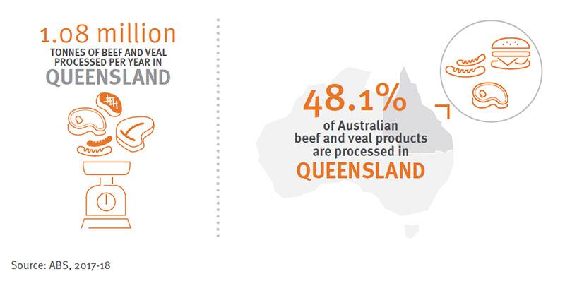 Queensland processes 1.08 million tonnes of beef and veal per year, or 48.1% of beef and veal products processed in Australia.